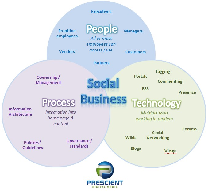 Social business = social intranet