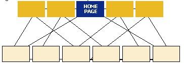 Reinventing intranet information architecture