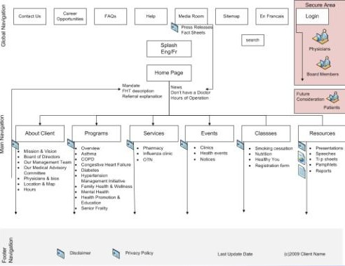Web architecture diagram examples web application diagram for Architecture site web