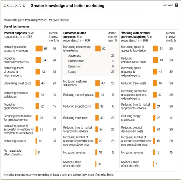 Social media benefits Mckinsey 2011