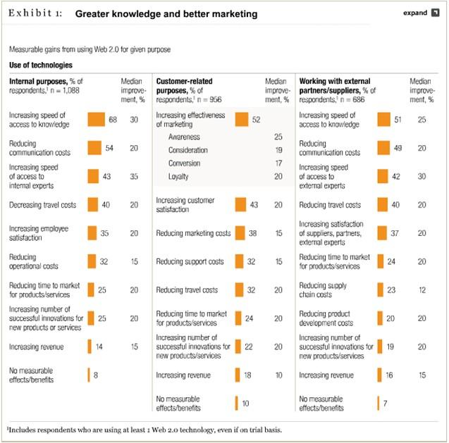 Internal social media drives productivity
