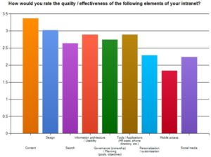 Satisfaction rates, Social Intranet Study (Dec 2012)