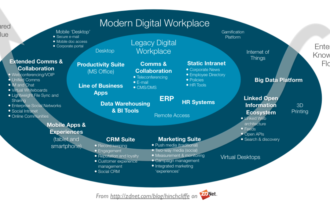 Digital Workplace Hype Or Reality Intranetblog Com