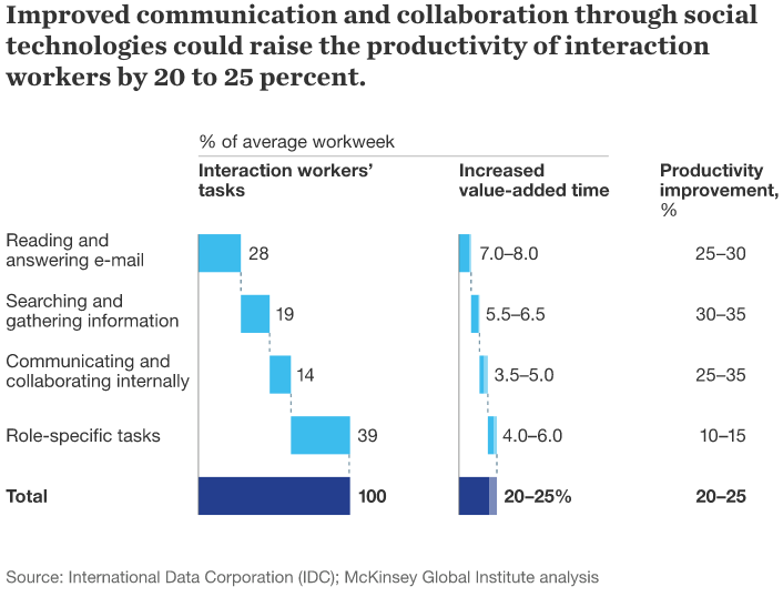 Social intranet drives employee productivity