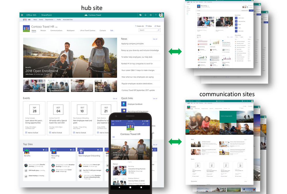 SharePoint 2019 & New Hub Sites