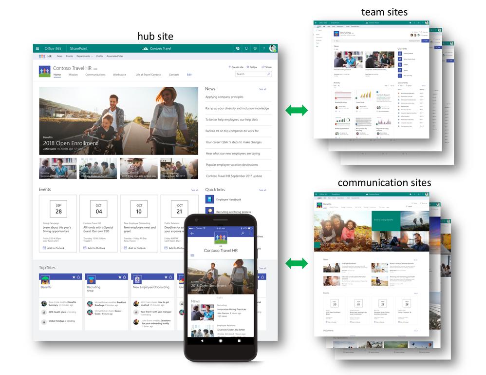 Microsoft SharePoint - Hub Sites