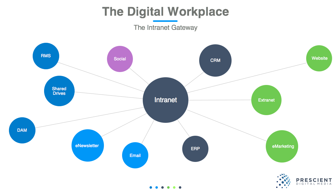 The Dirty Secret of Employees & The Digital Workplace