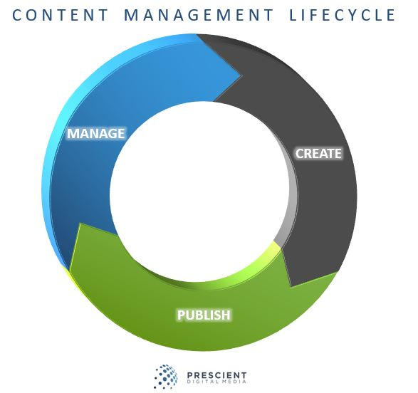 Intranet Content Management in a Social World