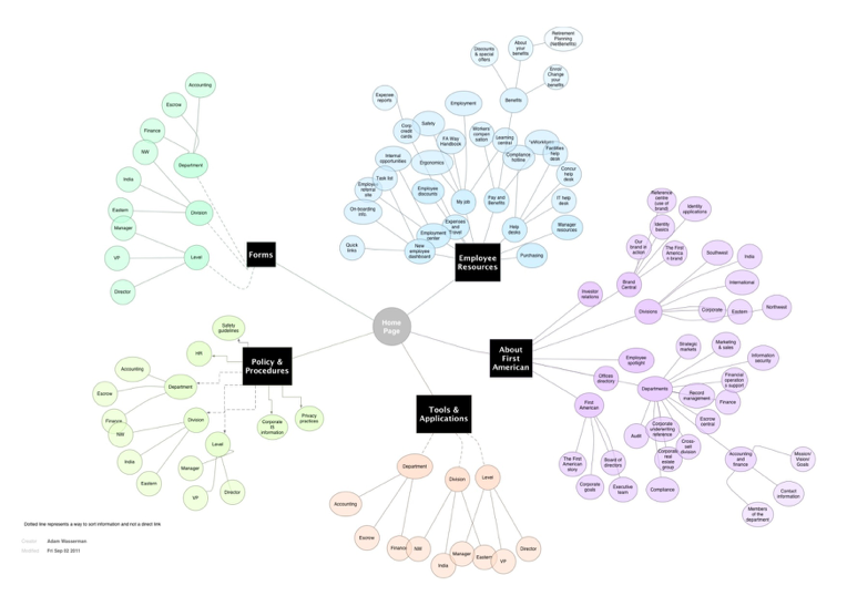 intranet information architecture mind map